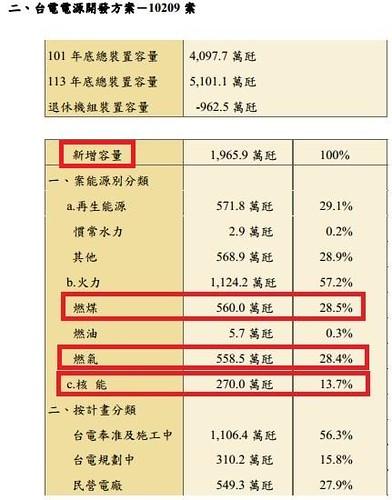 未來新增的火力發電容量,遠比核電高 / 取自:台電10209版能源開發方案。來源:蔡雅瀅,台灣蠻野心足生態協會