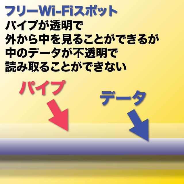 暗号化されていないWi-Fi
