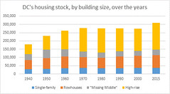 DC housing stock over the years