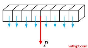 Quy tắc hợp hai lực song song, cân bằng của vật rắn chịu tác dụng của ba lực song song