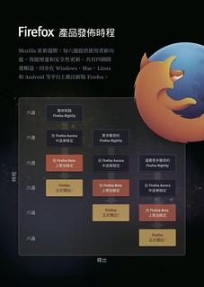Firefox 產品發佈時程