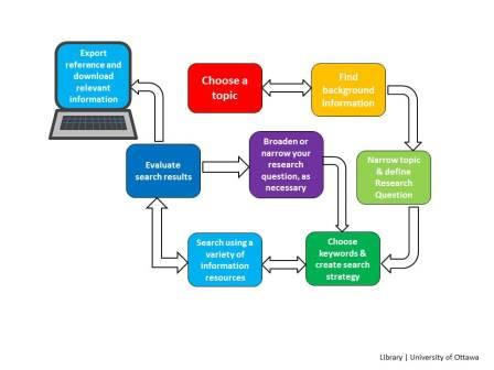 Starting your research e business technologies guides de research process diagram sciox Choice Image