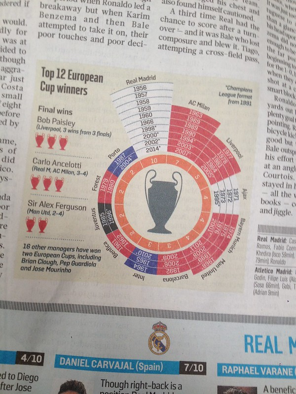 This Sunday Times graphic is wrong. Barcelona won the CL in 2011 not Man Utd.
