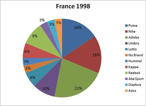 MM France 1998