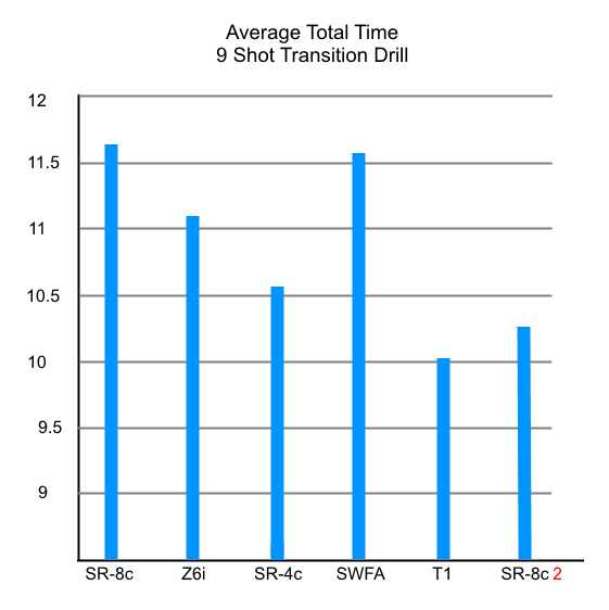 Test 2 Average Total Time