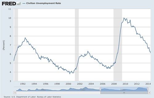 Banners_and_Alerts_and_Civilian_Unemployment_Rate_-_FRED_-_St__Louis_Fed