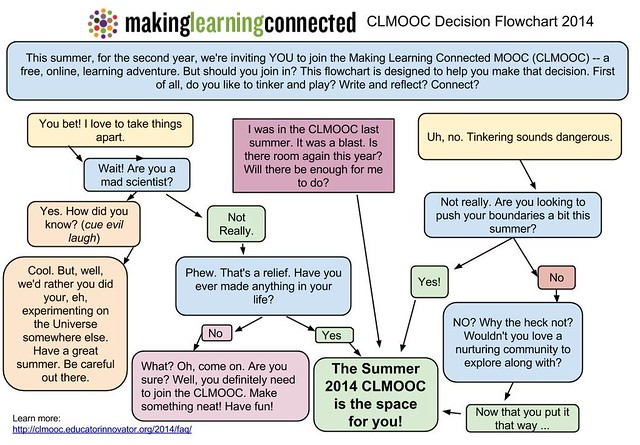 2014 Making Learning Connected flowchart