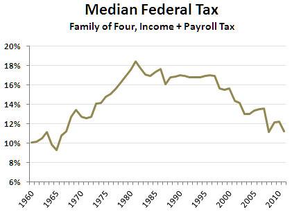 Median_federal_tax_1960_2011