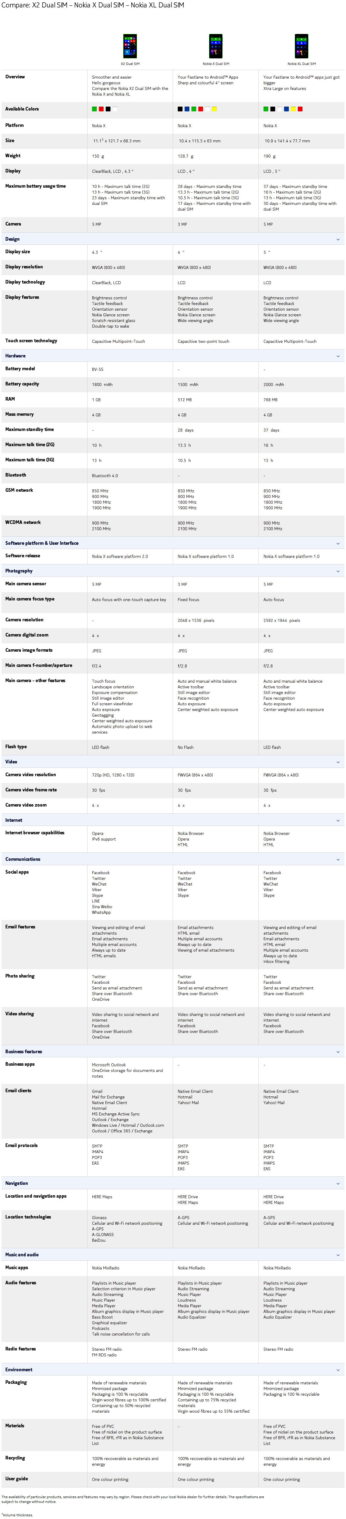 Nokia X2 Dual SIM Comparison Table