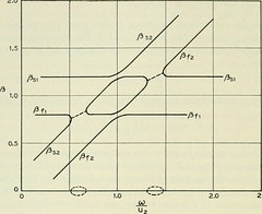 "Image from page 1391 of ""The Bell System technical journal"" (1922)"