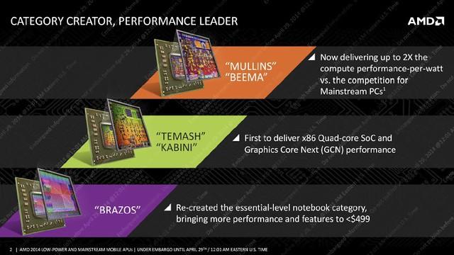 AMD Beema et Mullins