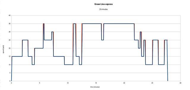 green-line-sim-express