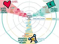 Europeana Impact