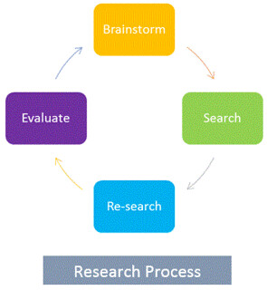 Research process brainstorm search research evaluate