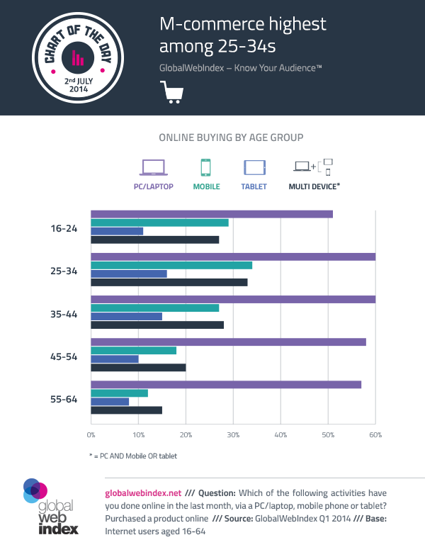 2nd-July-2014-M-commerce-highest-among-25-34s