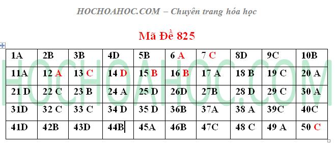 Đề thi đại học và đáp án môn Hóa học mã 825 – khối A 2014