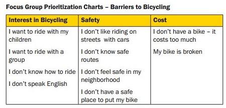 barriers to biking