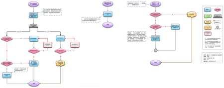 流程图示例2