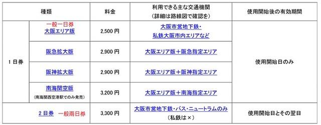 大阪周遊券