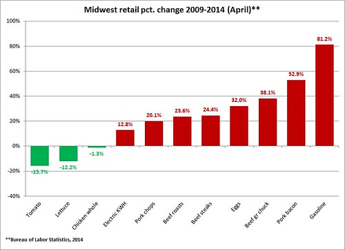 Retail price change from BLS datasets