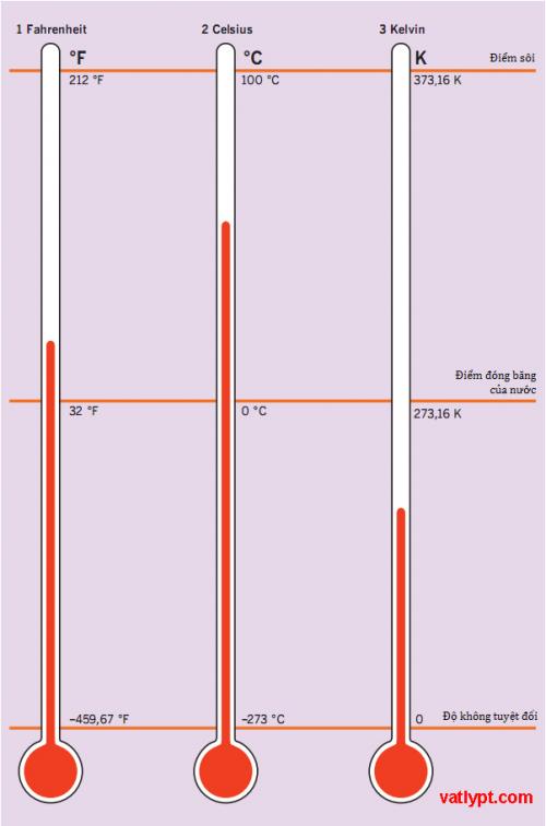 nhiệt giai là gì? các thang đo nhiệt độ thường gặp và cách chuyển đổi