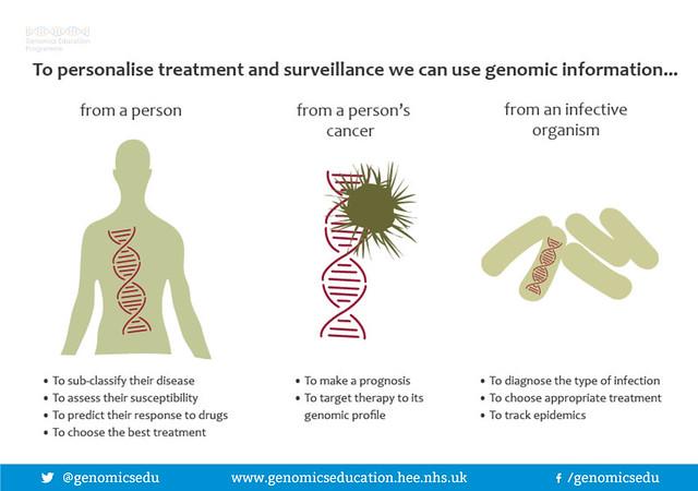 Genomic information