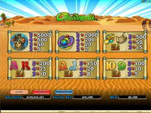 Crocodopolis Slots Payout