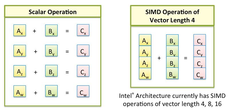 SIMD in JavaScript