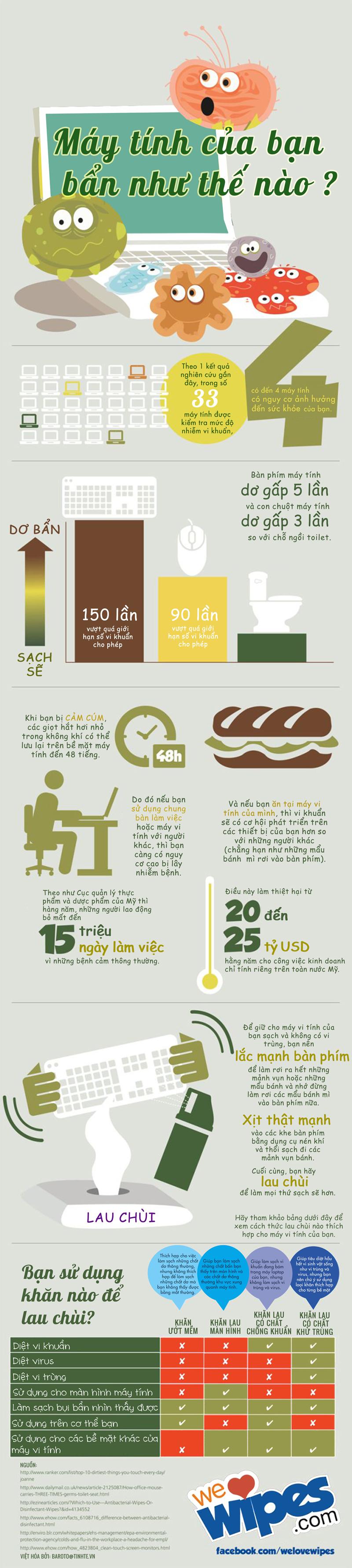 Infographic - Máy Tính Bạn Có Bẩn Không