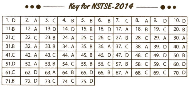 NSTSE 2014 Question Paper with Answers for Class 3