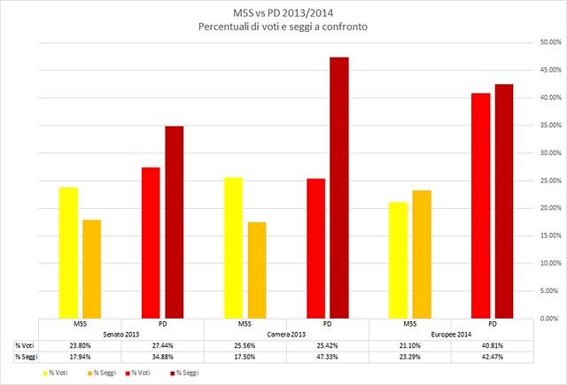 M5S vs PD 2013-2014