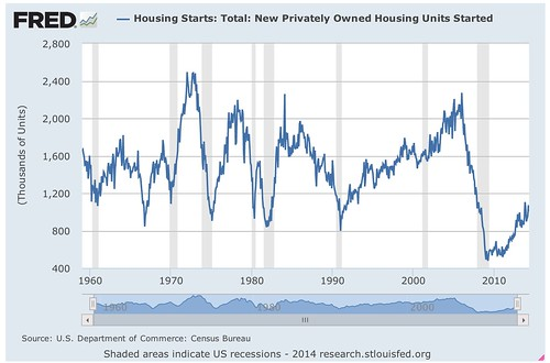 Housing_Starts__Total__New_Privately_Owned_Housing_Units_Started_-_FRED_-_St__Louis_Fed