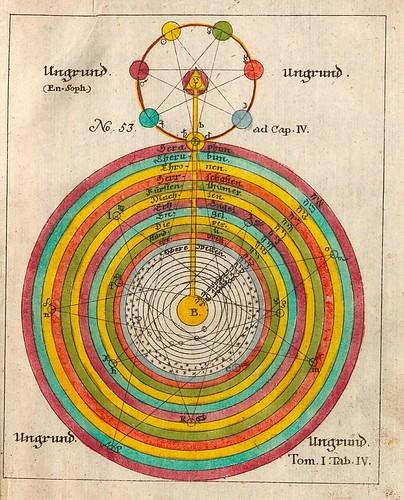 004-Opus Mago-cabbalisticum Et Theosophicum…1735- Georg Von Welling-fuente E-rara