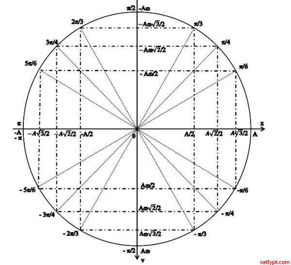Liên hệ dao động điều hòa với chuyển động tròn đều