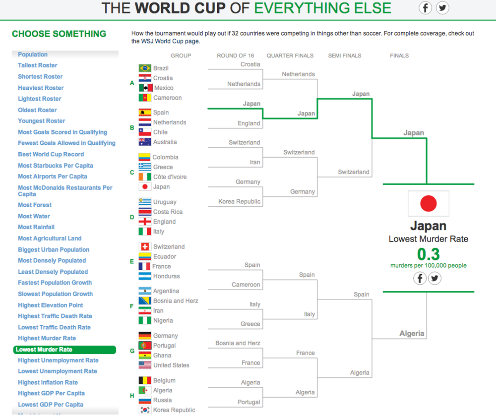 The World Cup of Everything Else 2