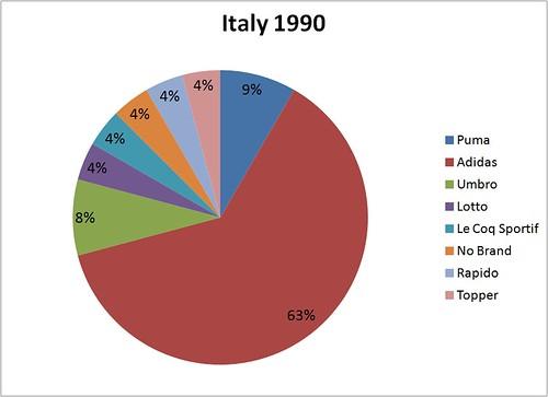 MM Italy 1990