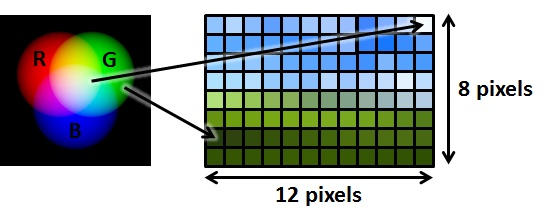 Colours Assigned To Each Pixel
