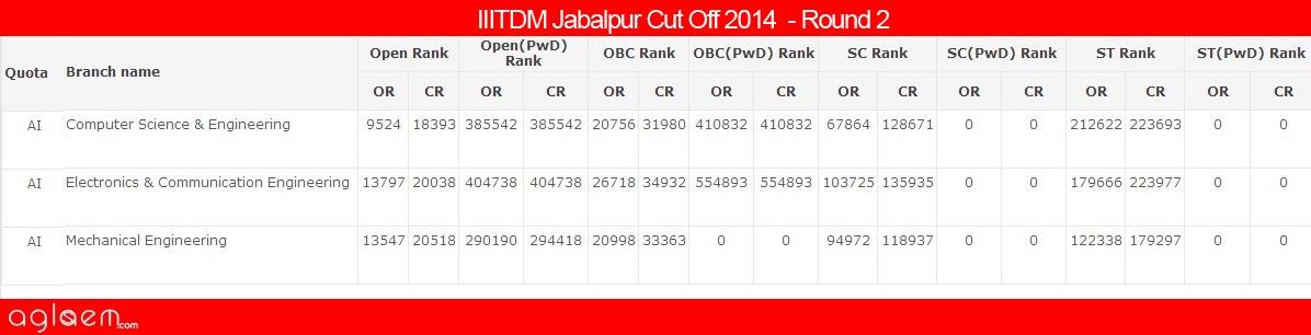 IIITDMJabalpurCut Off 2014 -Pt. Dwarka Prasad Mishra Indian Institute of Information Technology, Design and Manufacture