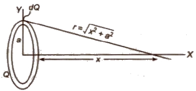 CBSE Class 11 Physics Notes Electrostatics
