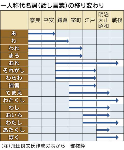 この表はわかりやすい!奈良時代からの一人称代名詞(話し言葉)の移り変わり – Japaaan