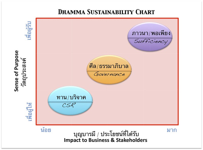 dhamma sustainability chart