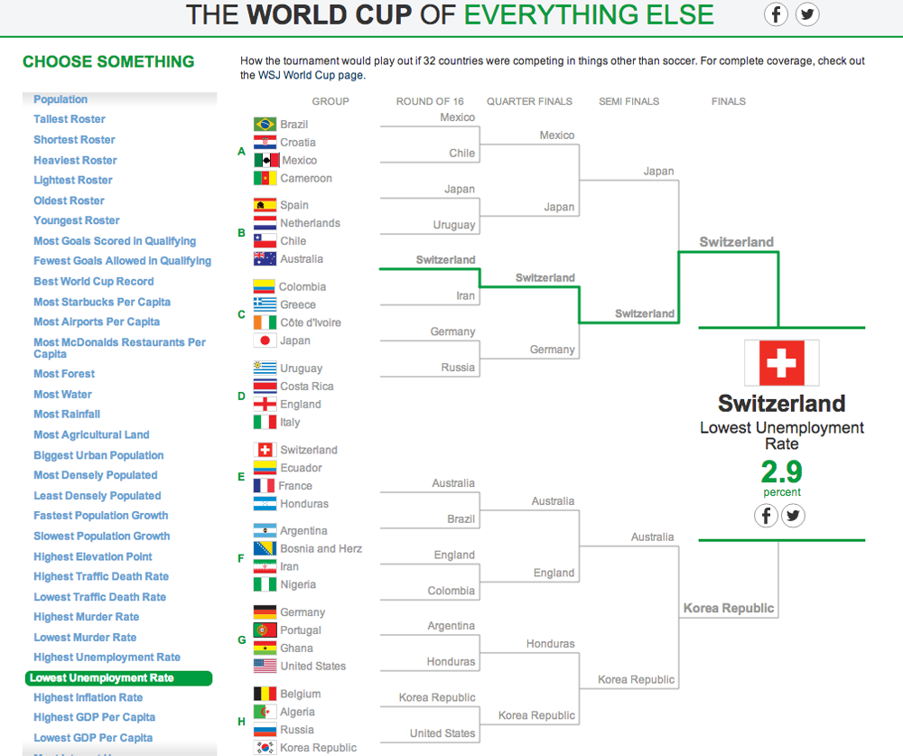 The World Cup of Everything Else 9