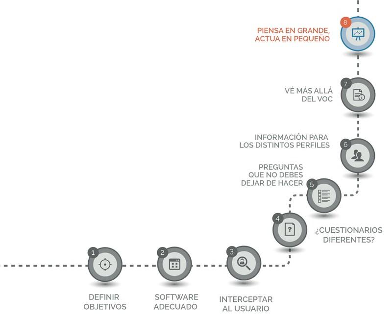 Los ocho paso a seguir para implementar el VoC