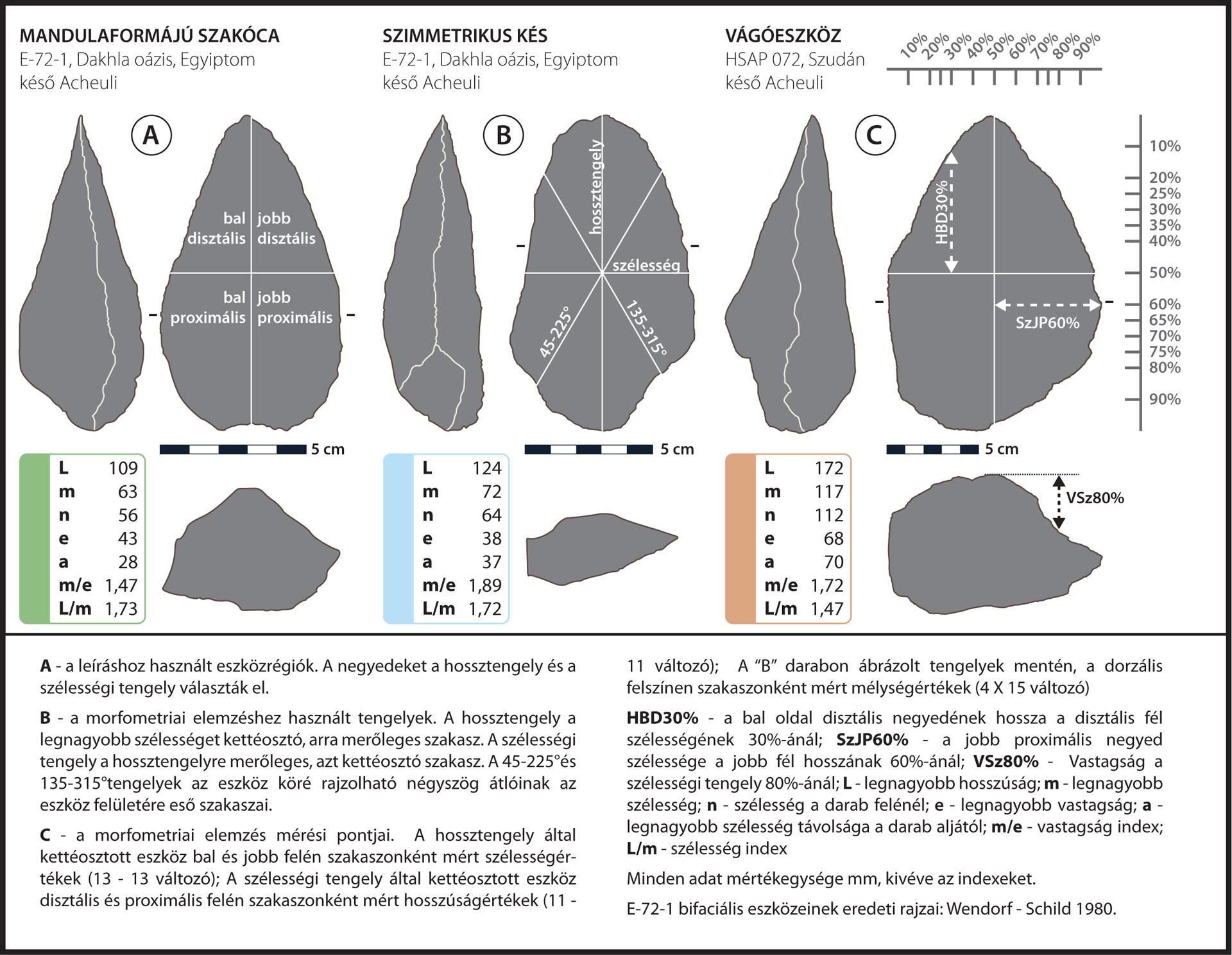 3. ábra. Az elemzés és az összehasonlító vizsgálat során használt eszközök, elnevezések és mérések helyei