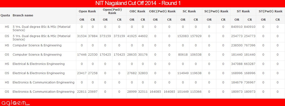 NIT Nagaland Cut Off 2014 - National Institute of Technology