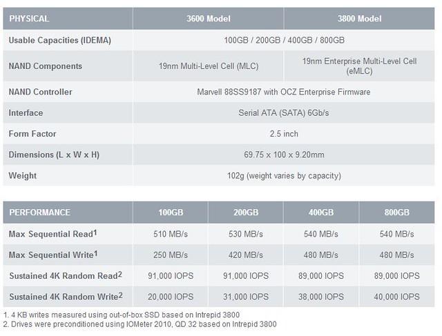 企業級專用的Intrepid 3600系列SSD,OCZ Storage Solutions全新出發