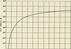 "Image from page 721 of ""The Bell System technical journal"" (1922)"