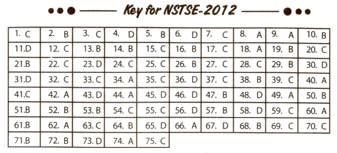 NSTSE 2012 Question Paper with Answers for Class 3