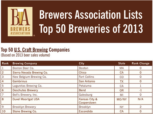 Brewers Association Top 50 Brewries 2013