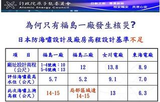 海嘯,取自原能會102.2.20「核能電廠總體檢核能安全第二階段安全評估報告」簡報。來源:蔡雅瀅,台灣蠻野心足生態協會